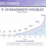 Потолок становится выше: приняты спецификации PCI Express 5.0