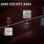 Обзор процессора AMD Ryzen 7 3700X: Zen 2 во всей красе